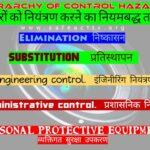 Hierarchy of Control Hazards
